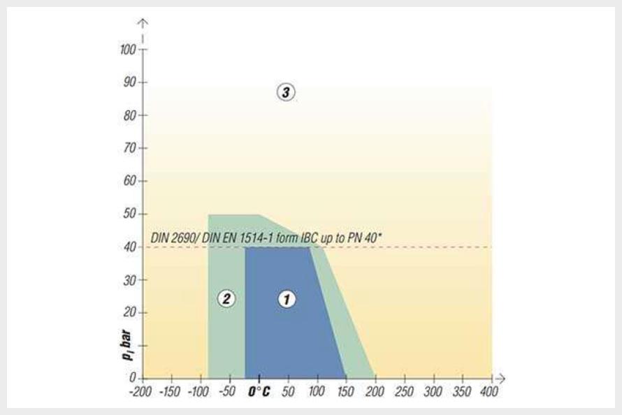 C-4243のグラフ