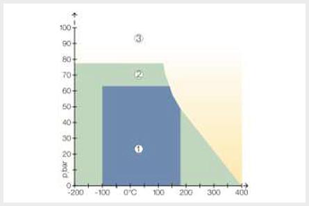 C-4400のグラフ