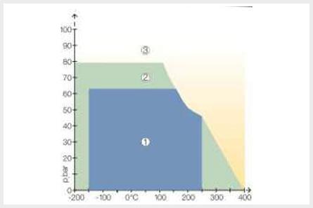 C-4430のグラフ