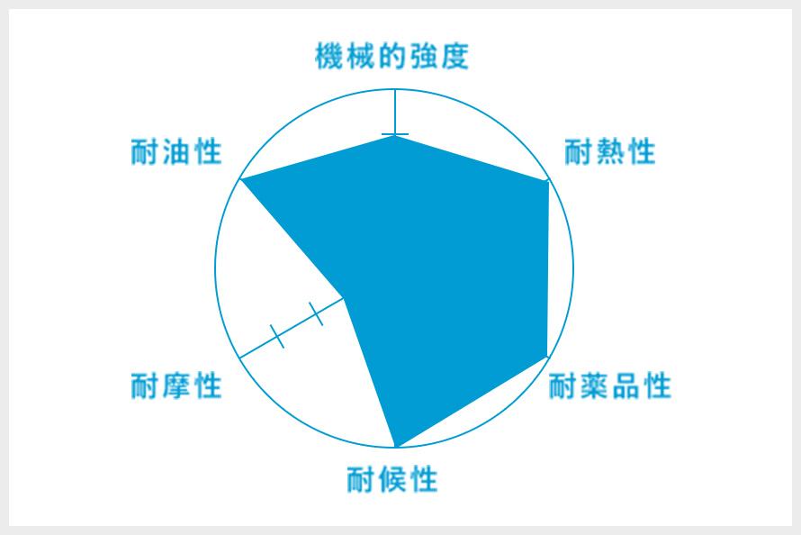 FKM(フッ素ゴム)のグラフ