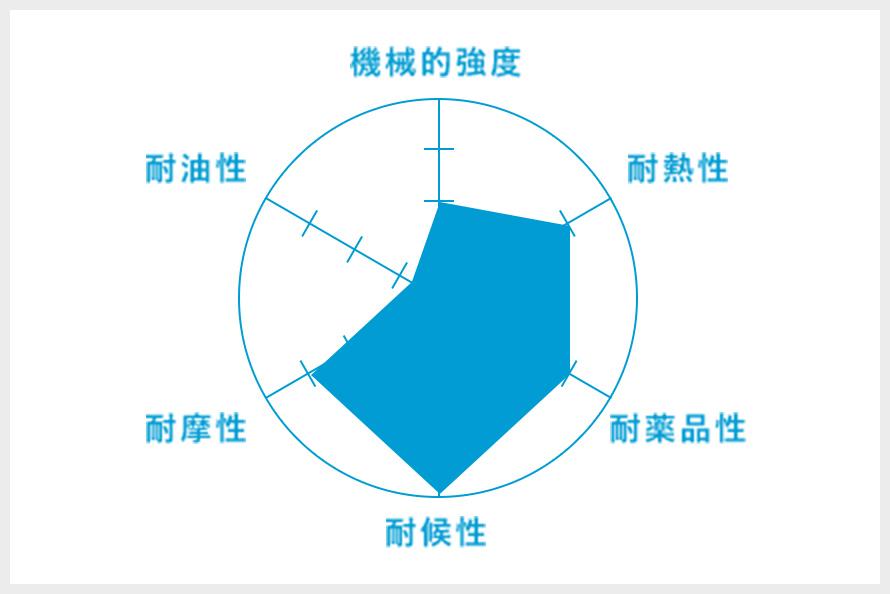 IIR(ブチルゴム)のグラフ