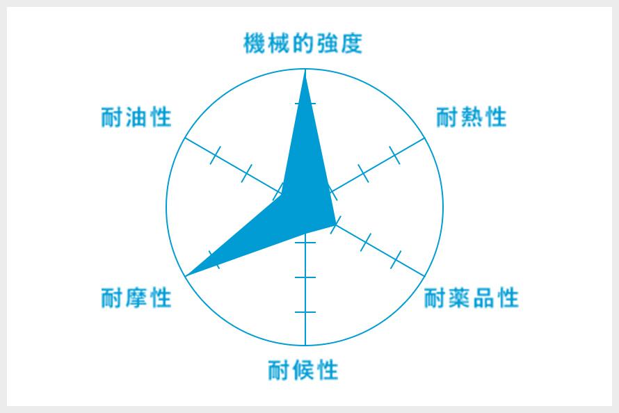NR(天然ゴム)のグラフ