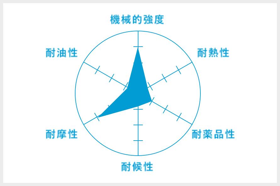 耐摩ゴム(SBR系)のグラフ