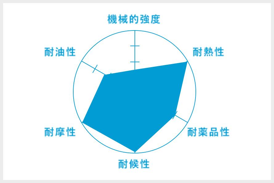 Si(シリコンゴム)のグラフ