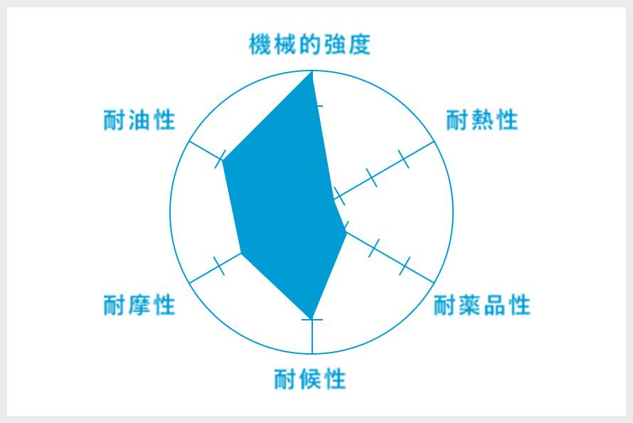U(ウレタンゴム)のグラフ